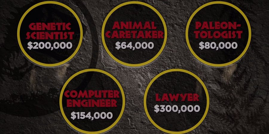 jurassic-world-salaries